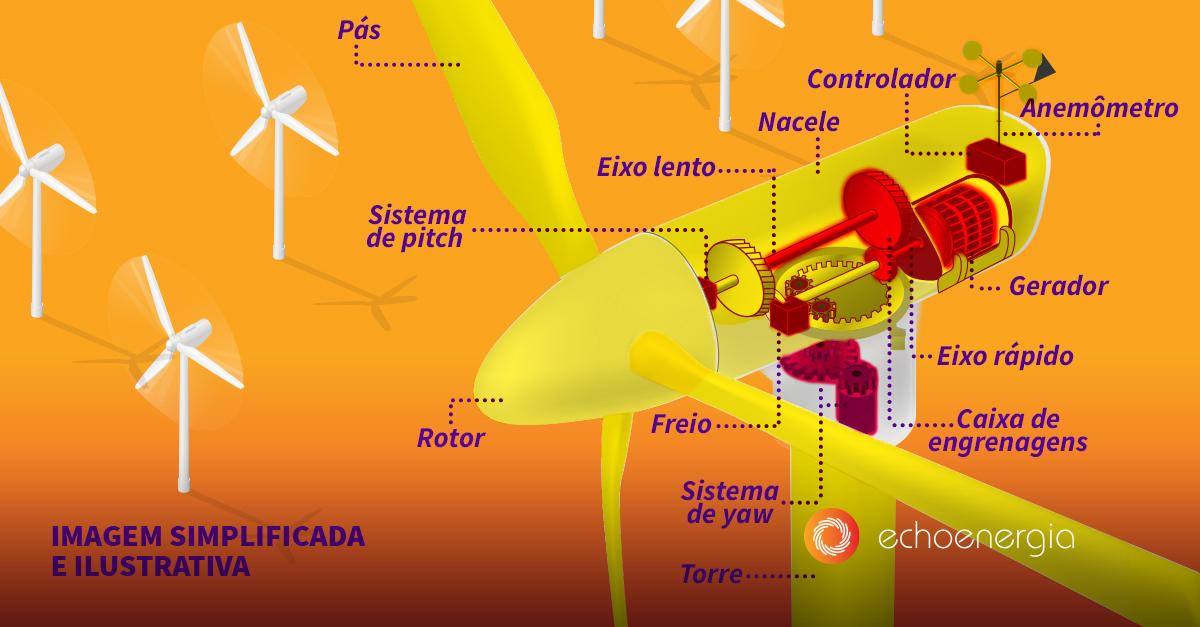 Como funciona a parte interna de um aerogerador?