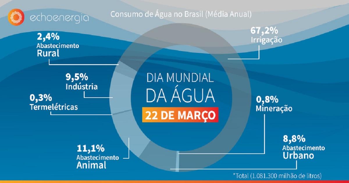 (Brazilian Portuguese) Dia Mundial da Água: preservar é dever de todos